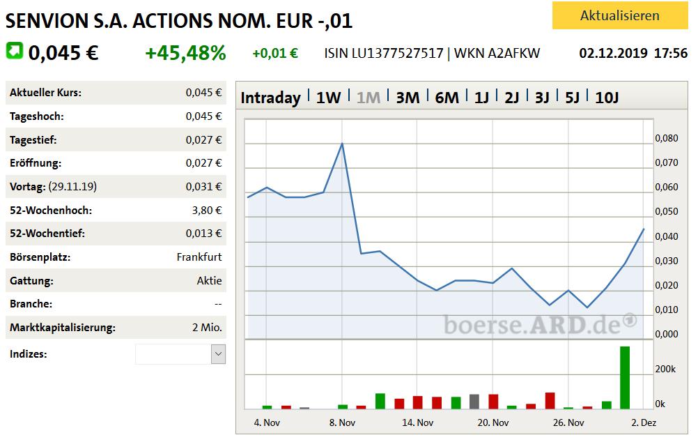 Senvion Aktienkurs