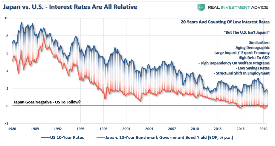 japan-us-rates-022020.png