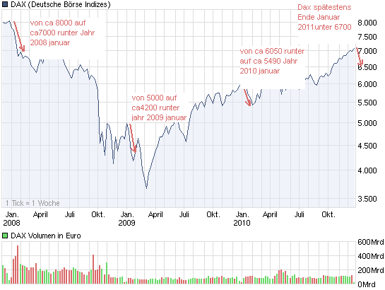 chart_3years_dax.png