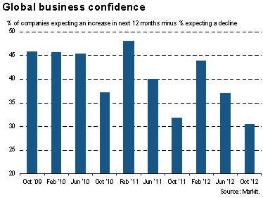 global-business-confidence.png