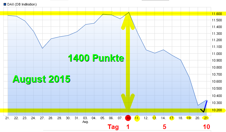dax082015.png