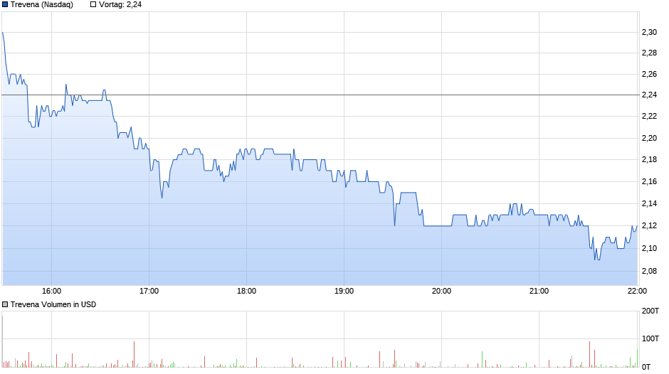 chart_intraday_trevena.png