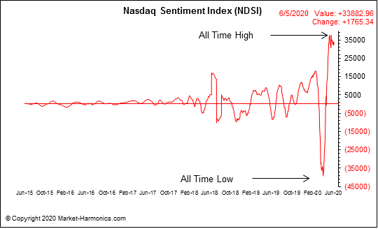 nasdaq_daily_sentiment_index.png