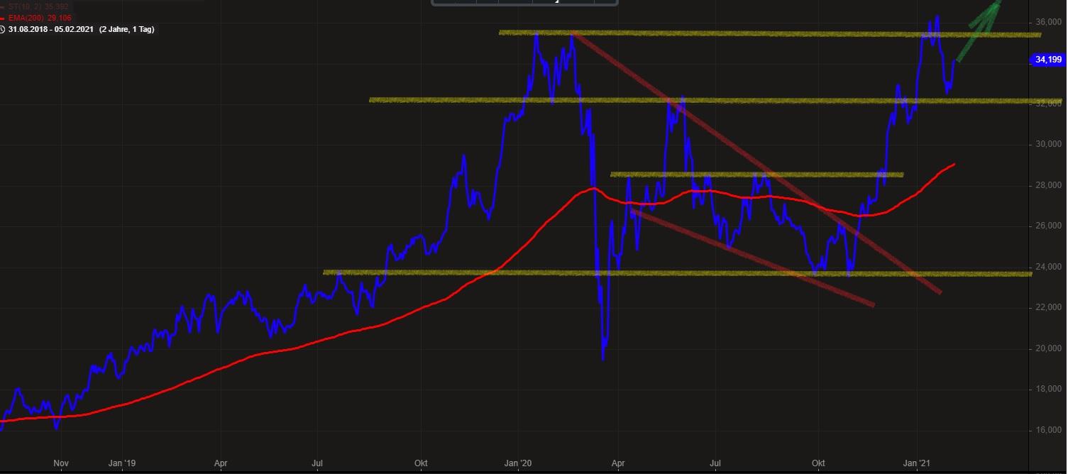 Börse Realtimekurse
