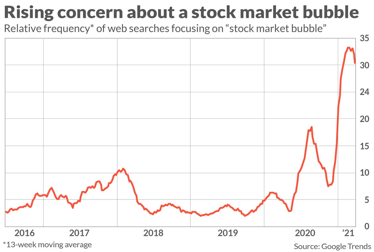 concern-of-stock-market-bubble.jpg