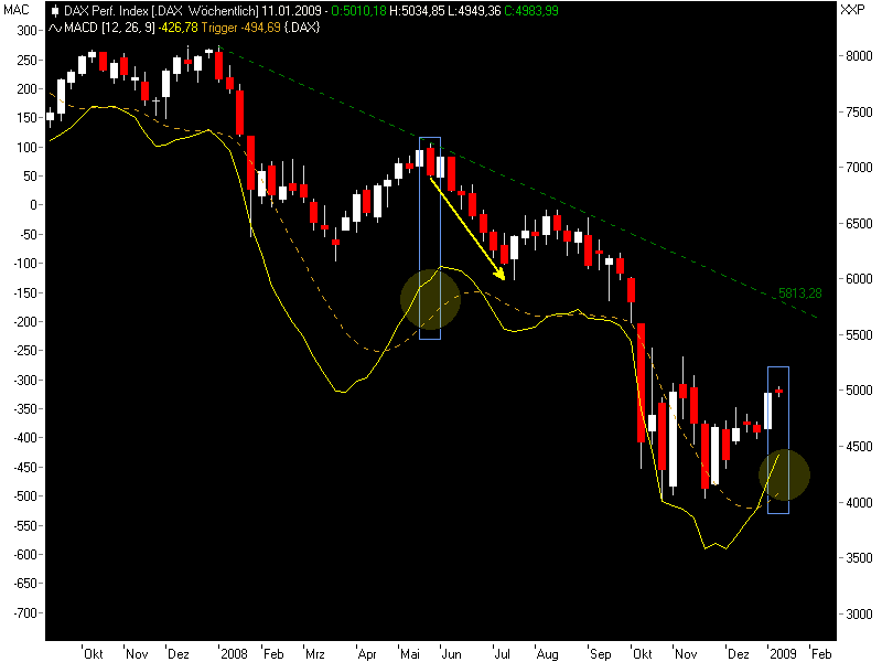 dax-weekly0501.png