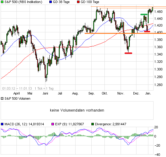 chart_free_sp500.png